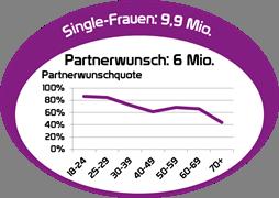 Wieviel single männer gibt es in deutschland